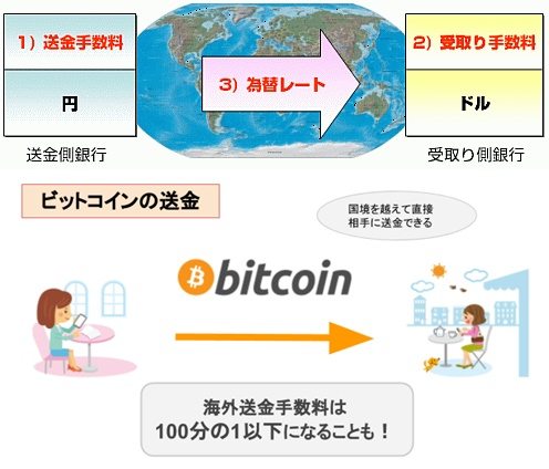 ビットコイン相場は世界最高のオンラインゲームだった。   Books&Apps